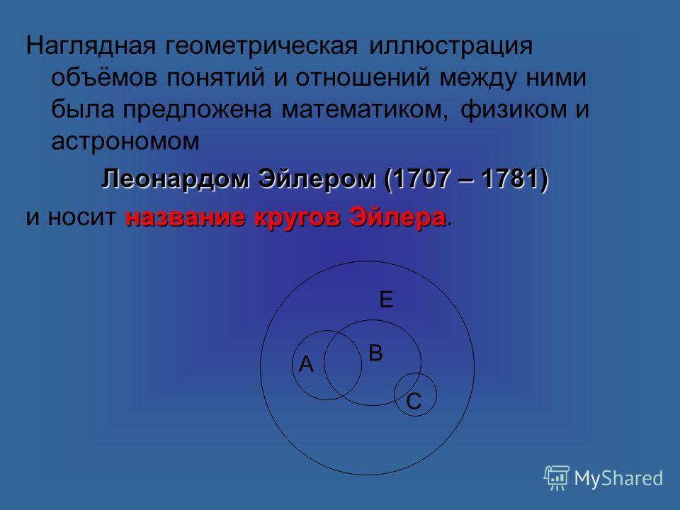 Наглядная геометрическая иллюстрация объёмов понятий и отношений между ними была предложена математиком, физиком и астрономом Леонардом Эйлером (1707 – 1781) название кругов Эйлера и носит название кругов Эйлера. Е В А С
