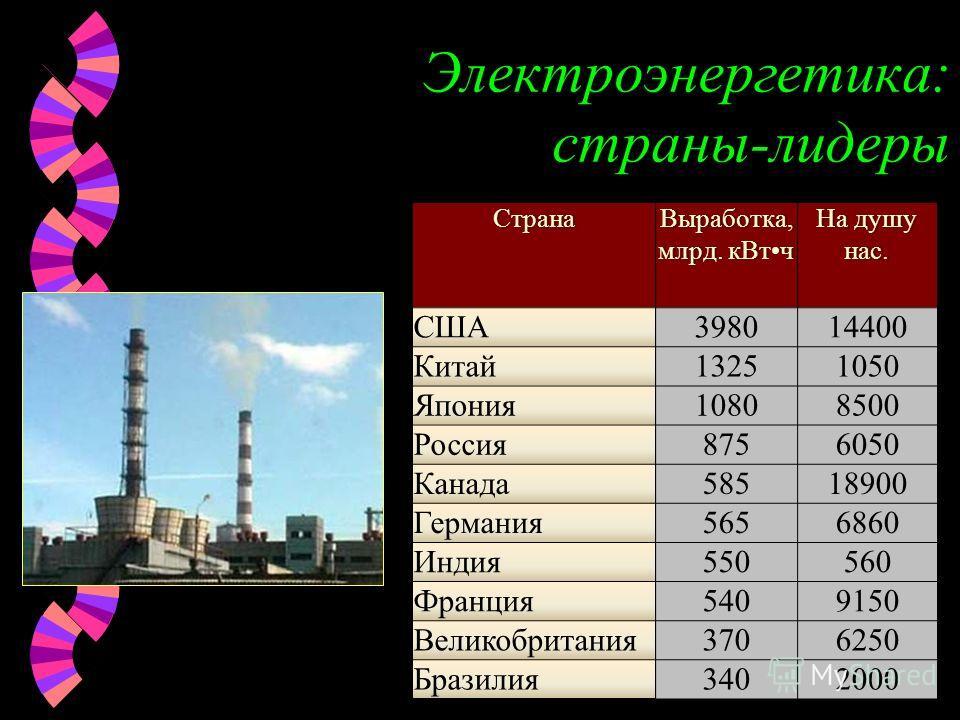 Электроэнергетика: страны-лидерыСтранаВыработка, млрд. кВтч На душу нас. США398014400 Китай13251050 Япония10808500 Россия8756050 Канада58518900 Германия5656860 Индия550560 Франция5409150 Великобритания3706250 Бразилия3402000