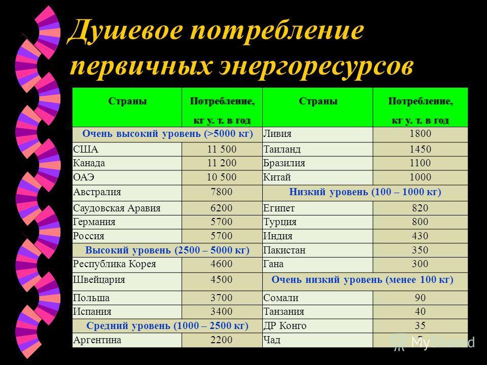 Душевое потребление первичных энергоресурсов СтраныПотребление, кг у. т. в год СтраныПотребление, кг у. т. в годкг у. т. в год Очень высокий уровень (>5000 кг)Ливия1800 США11 500Таиланд1450 Канада11 200Бразилия1100 ОАЭ10 500Китай1000 Австралия7800Низ