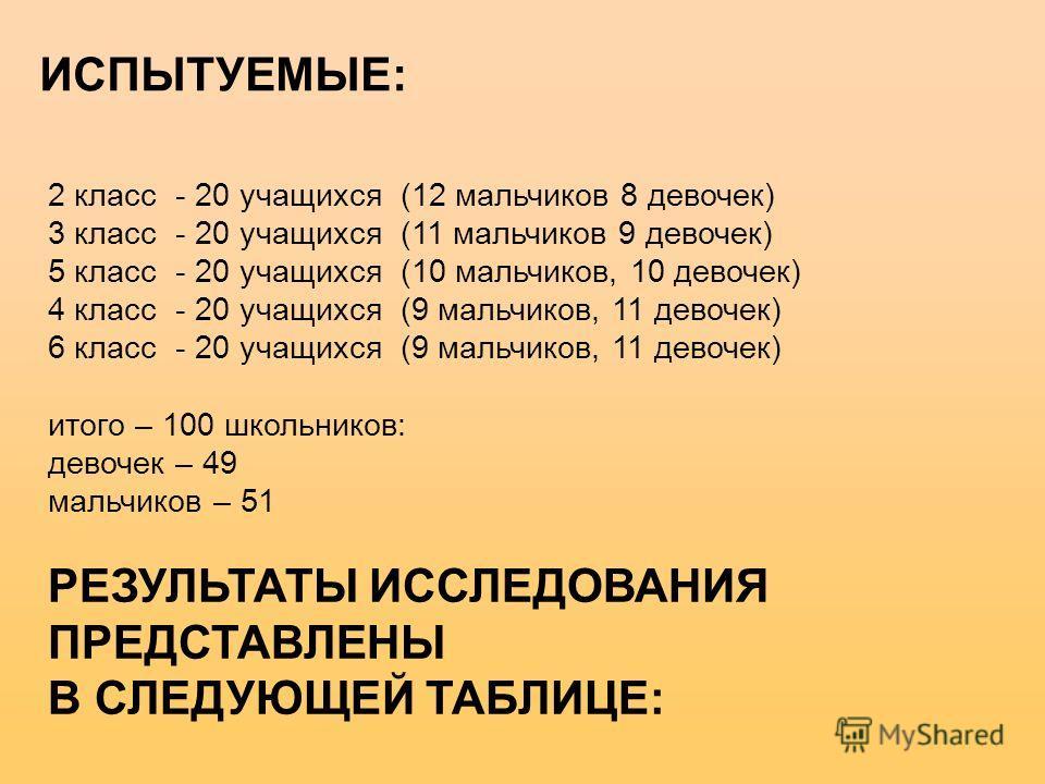 ИСПЫТУЕМЫЕ: 2 класс - 20 учащихся (12 мальчиков 8 девочек) 3 класс - 20 учащихся (11 мальчиков 9 девочек) 5 класс - 20 учащихся (10 мальчиков, 10 девочек) 4 класс - 20 учащихся (9 мальчиков, 11 девочек) 6 класс - 20 учащихся (9 мальчиков, 11 девочек)