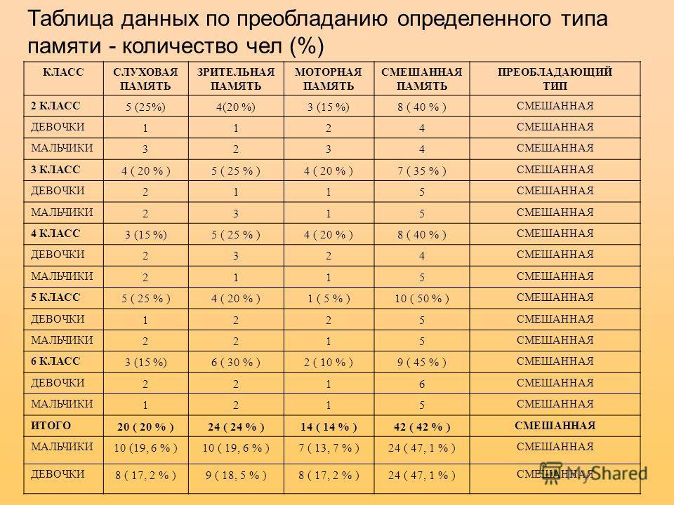 КЛАСССЛУХОВАЯ ПАМЯТЬ ЗРИТЕЛЬНАЯ ПАМЯТЬ МОТОРНАЯ ПАМЯТЬ СМЕШАННАЯ ПАМЯТЬ ПРЕОБЛАДАЮЩИЙ ТИП 2 КЛАСС 5 (25%)4(20 %)3 (15 %)8 ( 40 % ) СМЕШАННАЯ ДЕВОЧКИ 1124 СМЕШАННАЯ МАЛЬЧИКИ 3234 СМЕШАННАЯ 3 КЛАСС 4 ( 20 % )5 ( 25 % )4 ( 20 % )7 ( 35 % ) СМЕШАННАЯ ДЕВ