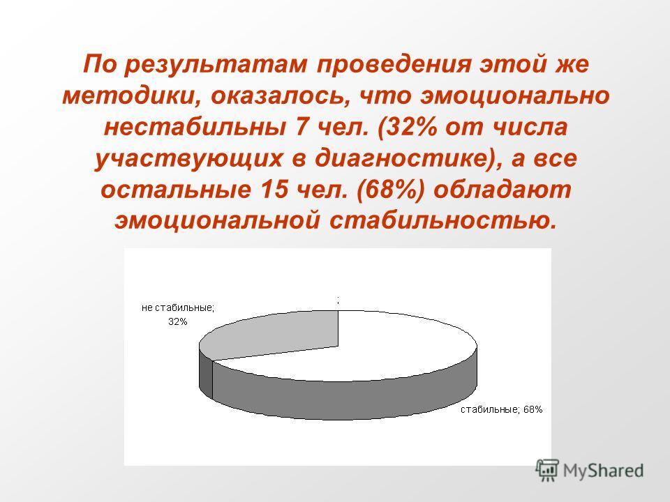 По результатам проведения этой же методики, оказалось, что эмоционально нестабильны 7 чел. (32% от числа участвующих в диагностике), а все остальные 15 чел. (68%) обладают эмоциональной стабильностью.