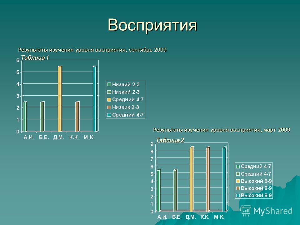 Восприятия Результаты изучения уровня восприятия, сентябрь 2009 Результаты изучения уровня восприятия, март 2009 Таблица 1 Таблица 2