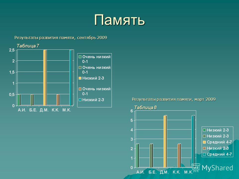 Память Результаты развития памяти, сентябрь 2009 Результаты развития памяти, март 2009 Таблица 7 Таблица 8