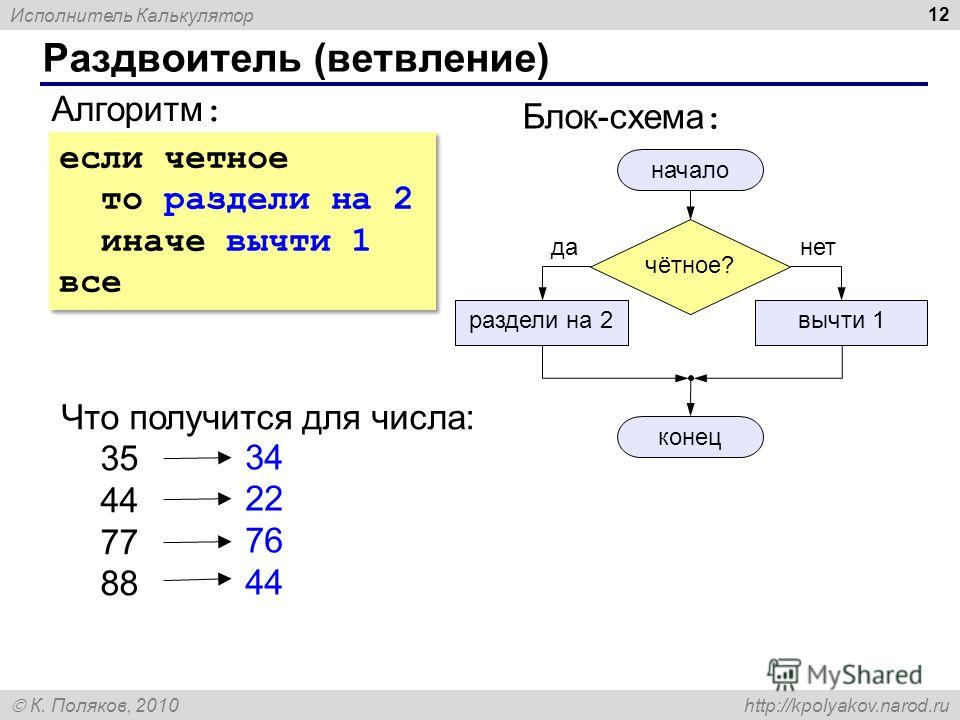 Исполнитель Калькулятор К. Поляков, 2010 http://kpolyakov.narod.ru 12 Раздвоитель (ветвление) Алгоритм : чётное? начало конец раздели на 2вычти 1 Блок-схема : Что получится для числа: 35 44 77 88 34 22 76 44 данет если четное то раздели на 2 иначе вы