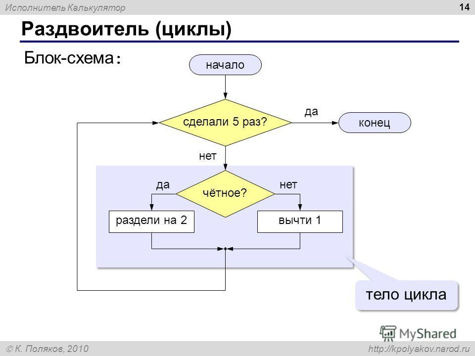 Исполнитель Калькулятор К. Поляков, 2010 http://kpolyakov.narod.ru 14 Раздвоитель (циклы) чётное? начало конец раздели на 2вычти 1 Блок-схема : данет да нет тело цикла сделали 5 раз?