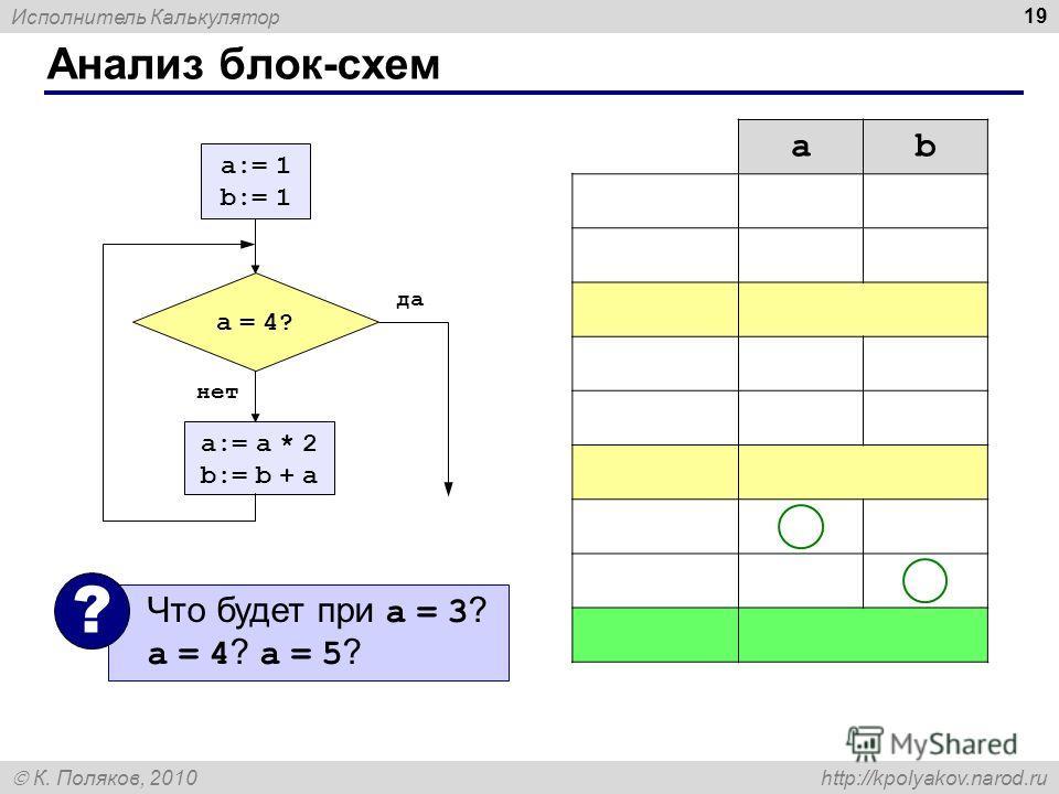 Исполнитель Калькулятор К. Поляков, 2010 http://kpolyakov.narod.ru Анализ блок-схем 19 a:= a * 2 b:= b + a a:= 1 b:= 1 да нет a = 4?a = 4? ab a:=1 1? b:=1 1 a = 4? нет a:=a*2 2 b:=b+a 3 a = 4? нет a:=a*2 4 b:=b+a 7 a = 4? да Что будет при a = 3 ? a =