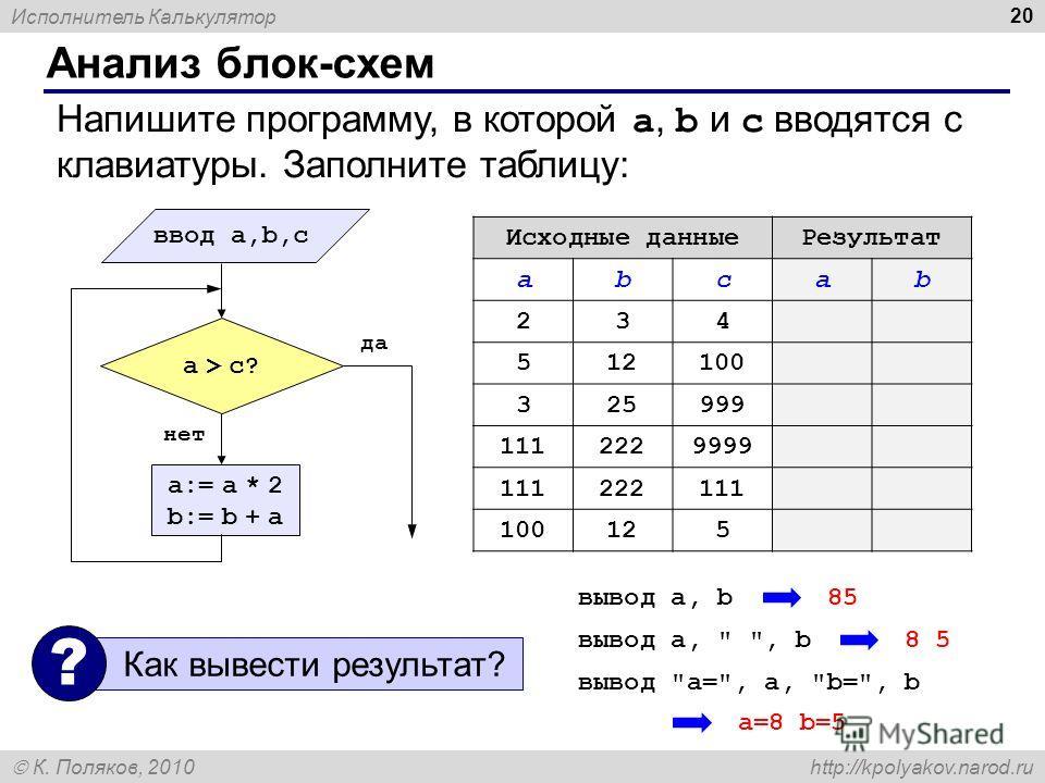 Исполнитель Калькулятор К. Поляков, 2010 http://kpolyakov.narod.ru Анализ блок-схем 20 Напишите программу, в которой a, b и c вводятся с клавиатуры. Заполните таблицу: a:= a * 2 b:= b + a да нет a > c? ввод a,b,c Исходные данныеРезультат abcab 234 51