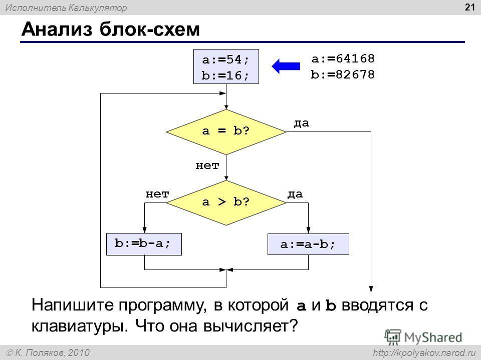 Исполнитель Калькулятор К. Поляков, 2010 http://kpolyakov.narod.ru Анализ блок-схем 21 a:=54; b:=16; a = b? да нет a > b? да a:=a-b; нет b:=b-a; Напишите программу, в которой a и b вводятся с клавиатуры. Что она вычисляет? a:=64168 b:=82678