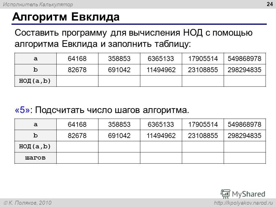 Исполнитель Калькулятор К. Поляков, 2010 http://kpolyakov.narod.ru Алгоритм Евклида 24 Составить программу для вычисления НОД с помощью алгоритма Евклида и заполнить таблицу: «5»: Подсчитать число шагов алгоритма. a 6416835885363651331790551454986897