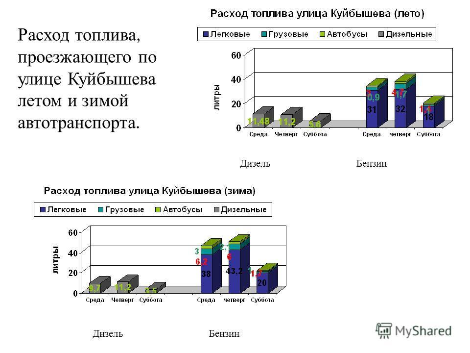 БензинДизель БензинДизель Расход топлива, проезжающего по улице Куйбышева летом и зимой автотранспорта.