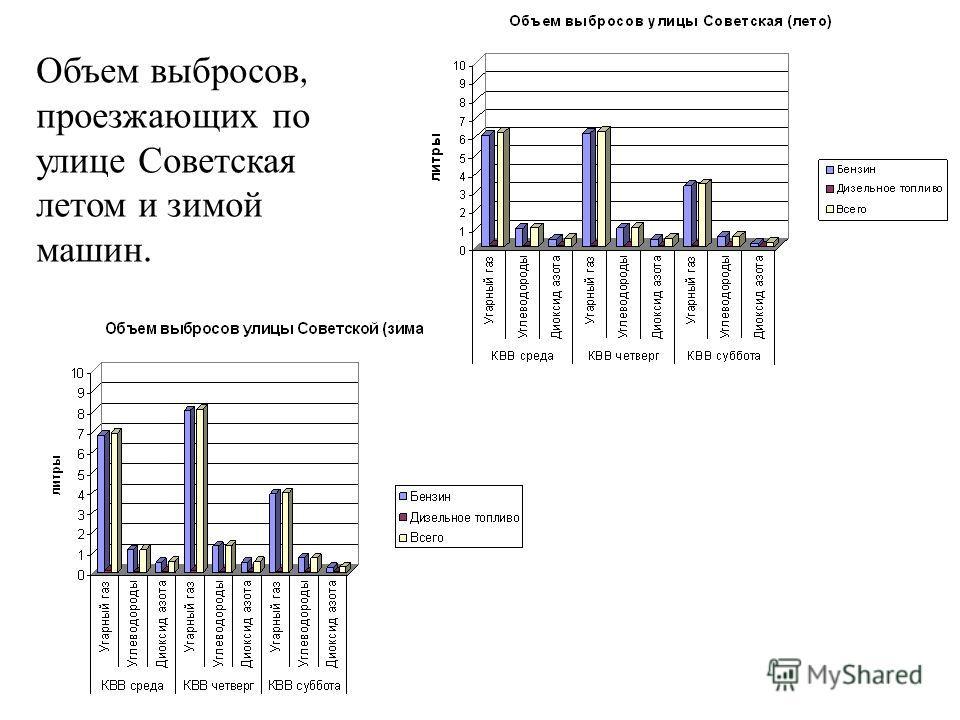 Объем выбросов, проезжающих по улице Советская летом и зимой машин.