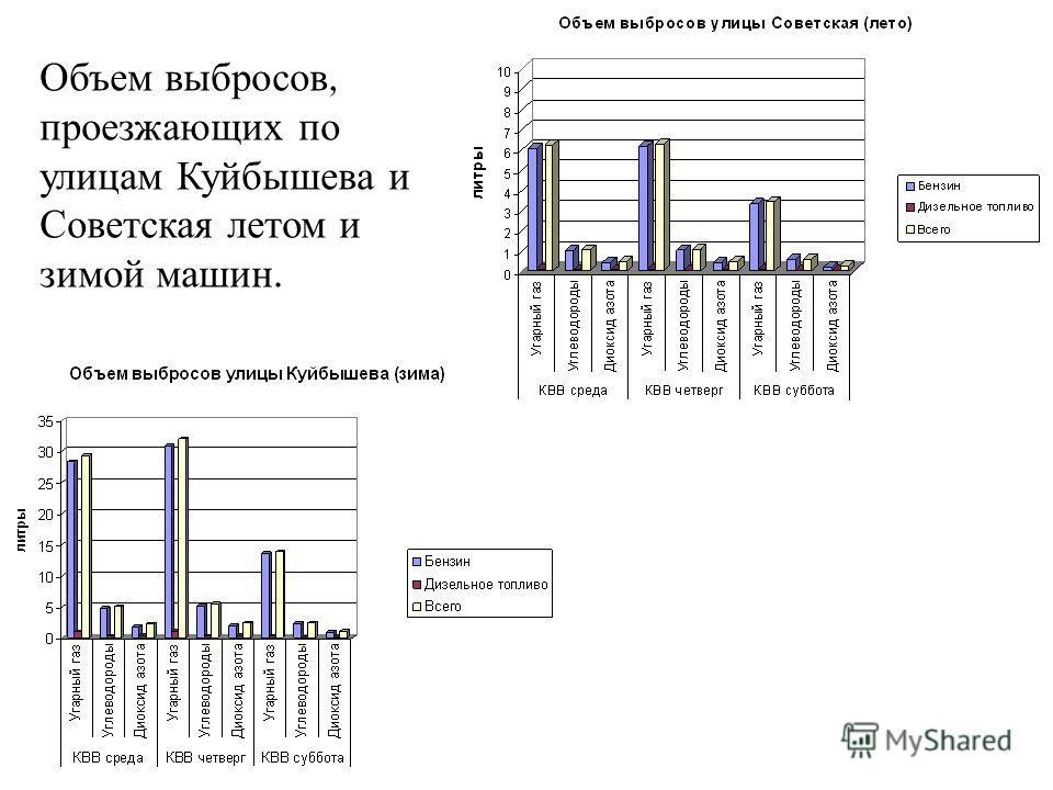 Объем выбросов, проезжающих по улицам Куйбышева и Советская летом и зимой машин.