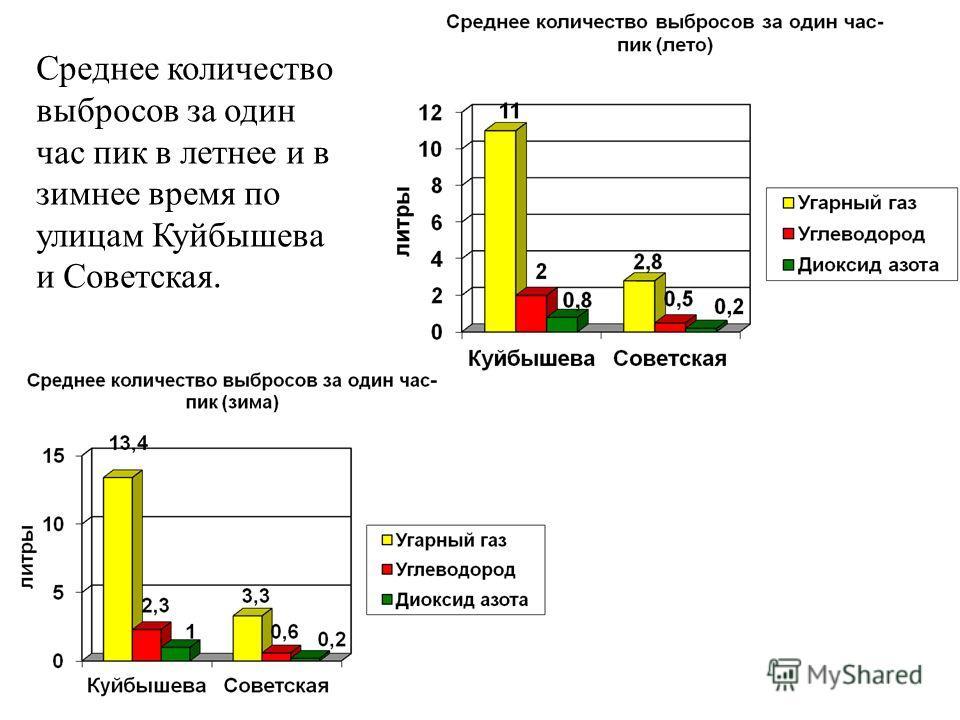 Среднее количество выбросов за один час пик в летнее и в зимнее время по улицам Куйбышева и Советская.