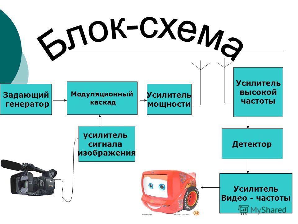 усилитель сигнала изображения Модуляционный каскад Задающий генератор Усилитель мощности Усилитель высокой частоты Детектор Усилитель Видео - частоты