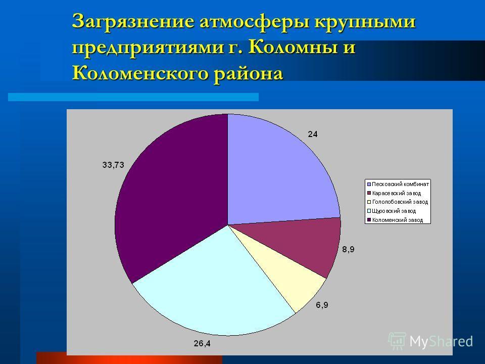 Загрязнение атмосферы крупными предприятиями г. Коломны и Коломенского района