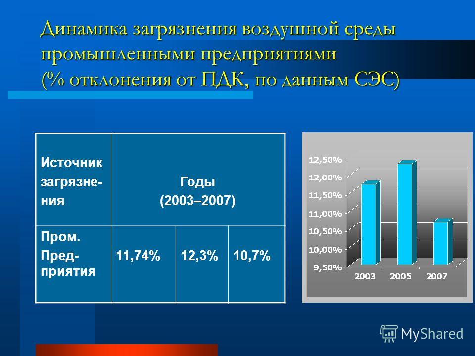 Динамика загрязнения воздушной среды промышленными предприятиями (% отклонения от ПДК, по данным СЭС) Источник загрязне- ния Годы (2003–2007) Пром. Пред- приятия 11,74%12,3%10,7%