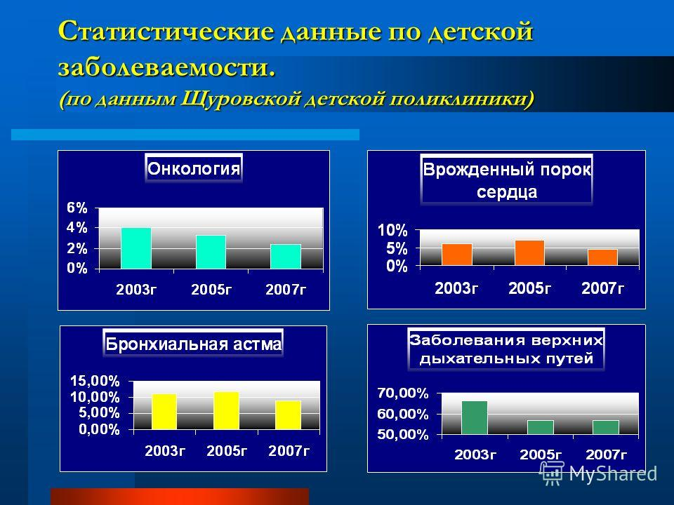 Статистические данные по детской заболеваемости. (по данным Щуровской детской поликлиники)
