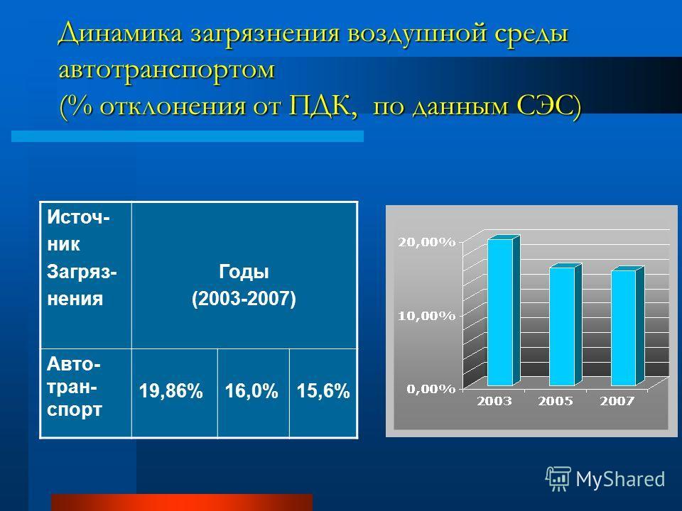 Динамика загрязнения воздушной среды автотранспортом (% отклонения от ПДК, по данным СЭС) Источ- ник Загряз- нения Годы (2003-2007) Авто- тран- спорт 19,86%16,0%15,6%