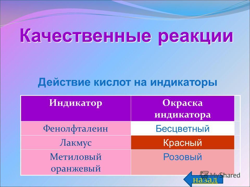 Качественные реакции ИндикаторОкраска индикатора Фенолфталеин Бесцветный Лакмус Красный Метиловый оранжевый Розовый назад Действие кислот на индикаторы