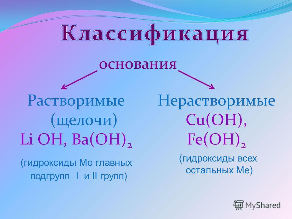 основания Растворимые (щелочи) Li OH, Ba(OH) 2 (гидроксиды Ме главных подгрупп I и II групп) Нерастворимые Cu(OH), Fe(OH) 2 (гидроксиды всех остальных Ме)