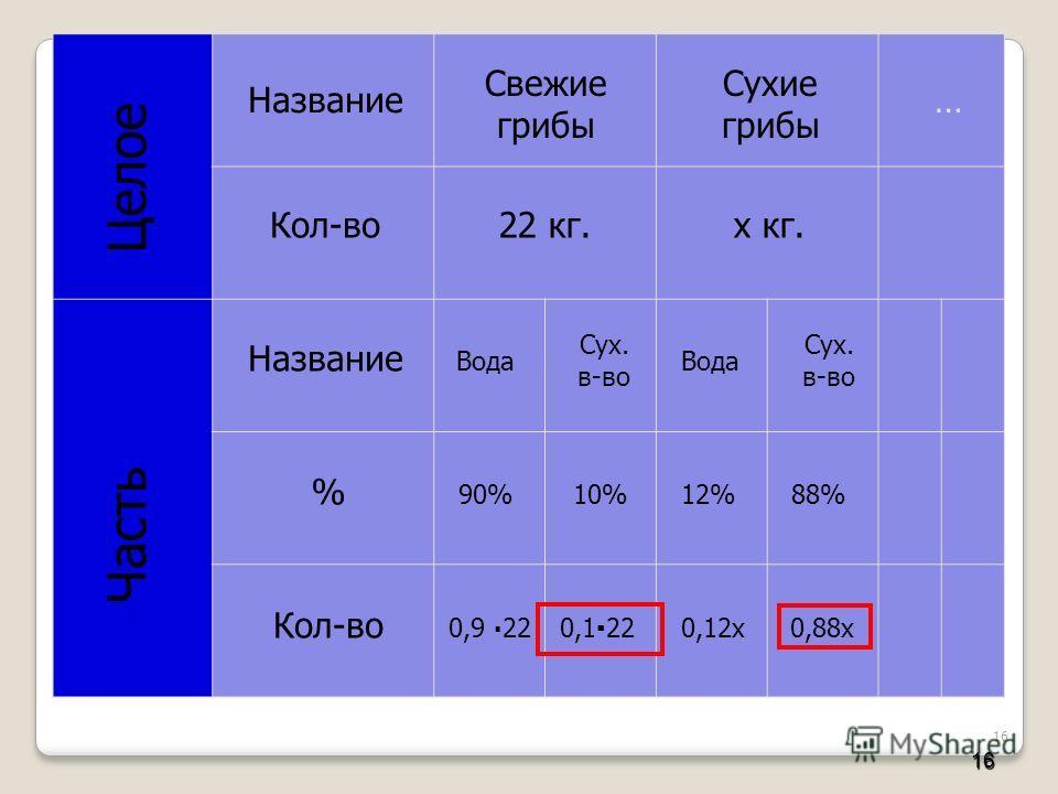 16 16 Целое Часть Название Кол-во % Сухие грибы Свежие грибы 22 кг.х кг. … Вода Сух. в-во 90%10%12%88% 0,9 220,1220,12х0,88х