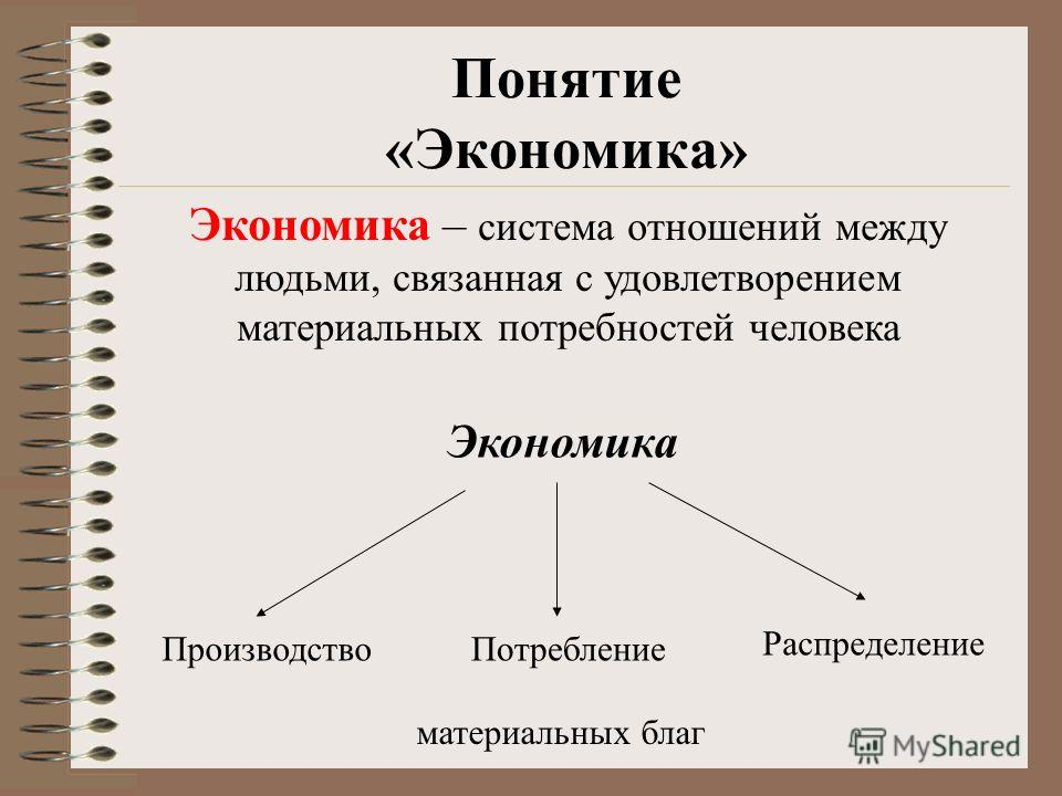 Понятие «Экономика» Экономика – система отношений между людьми, связанная с удовлетворением материальных потребностей человека Экономика ПроизводствоПотребление Распределение материальных благ