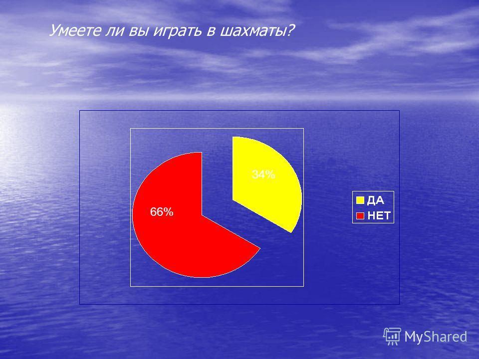 66% 34% Умеете ли вы играть в шахматы?