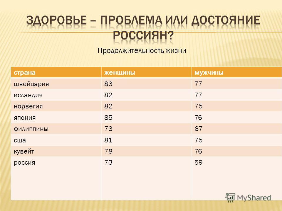 Продолжительность жизни странаженщинымужчины швейцария8377 исландия8277 норвегия8275 япония8576 филиппины7367 сша8175 кувейт7876 россия7359