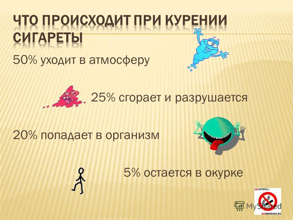 50% уходит в атмосферу 25% сгорает и разрушается 20% попадает в организм 5% остается в окурке