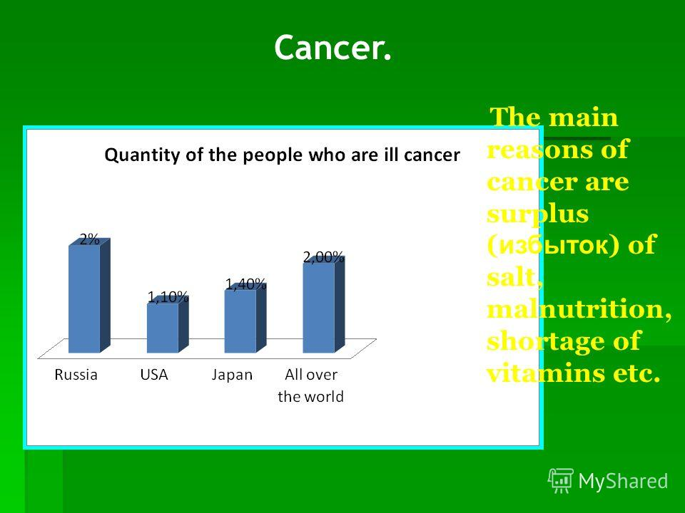 Cancer. The main reasons of cancer are surplus ( избыток ) of salt, malnutrition, shortage of vitamins etc.