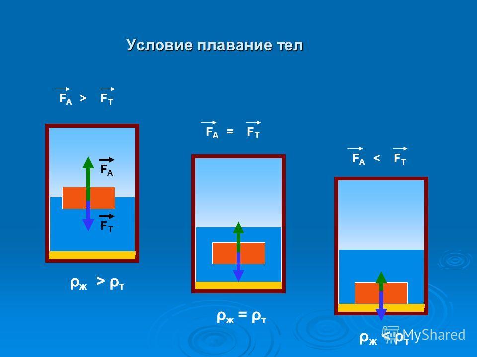 Условие плавание тел F A > F Т FAFA FТFТ F A = F Т F A < F Т ρ ж > ρ т ρ ж = ρ т ρ ж < ρ т