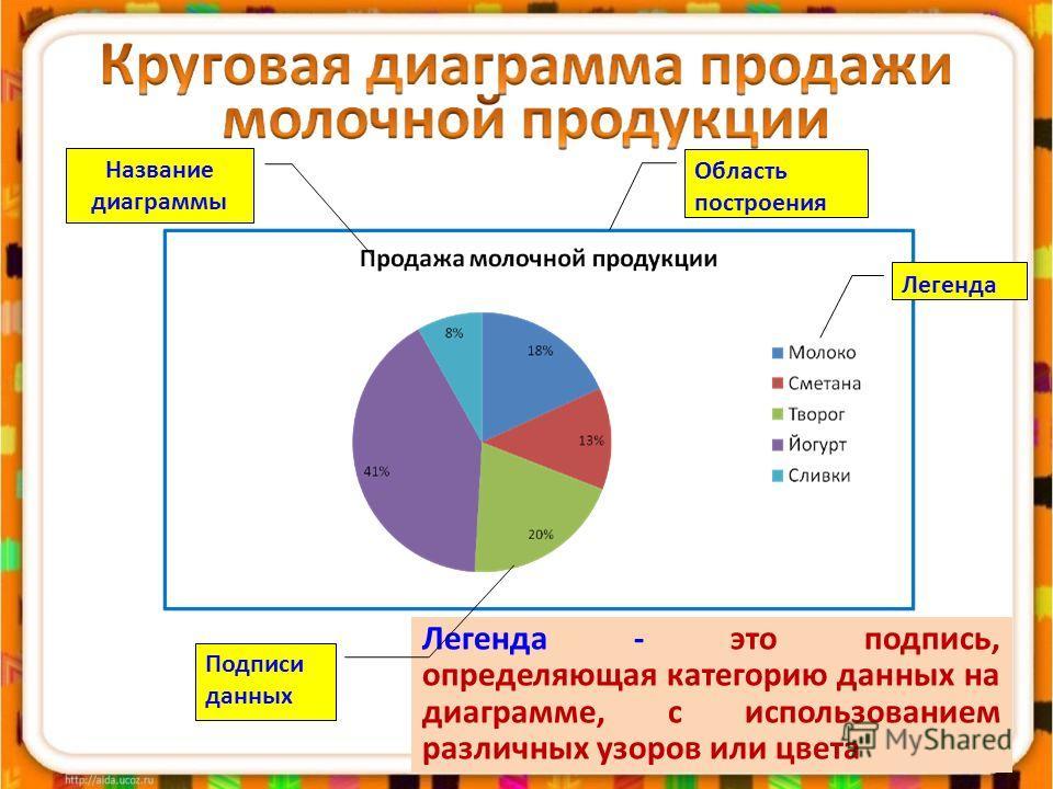 Легенда - это подпись, определяющая категорию данных на диаграмме, с использованием различных узоров или цвета Название диаграммы Область построения Легенда Подписи данных