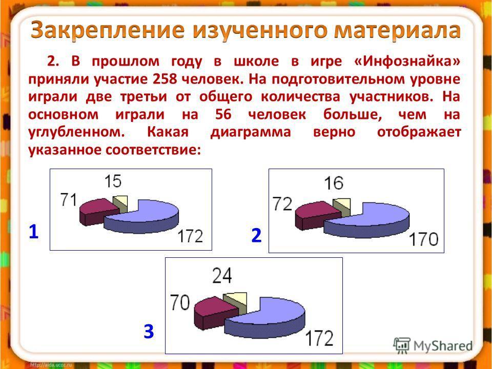 2. В прошлом году в школе в игре «Инфознайка» приняли участие 258 человек. На подготовительном уровне играли две третьи от общего количества участников. На основном играли на 56 человек больше, чем на углубленном. Какая диаграмма верно отображает ука