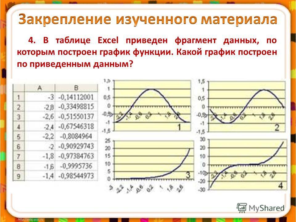 4. В таблице Excel приведен фрагмент данных, по которым построен график функции. Какой график построен по приведенным данным?