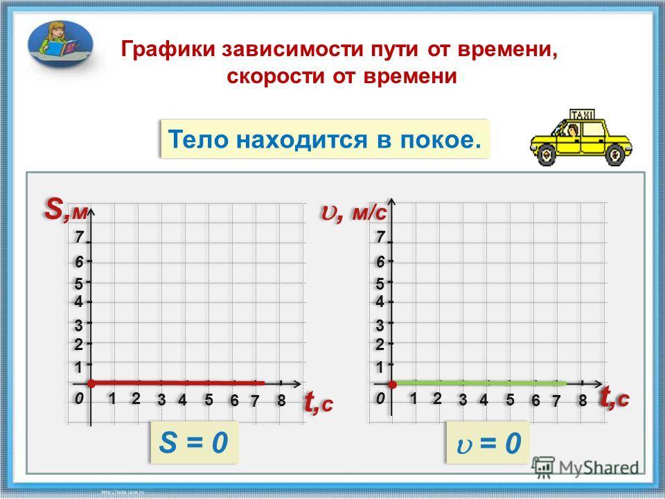 22 33 11 11 44 55 66 77 22 3344 66 55 77 88 S,мS,м S,мS,м 00 22 33 11 11 44 55 66 77 22 3344 66 55 77 88 t,сt,с t,сt,с, м/c 00 Тело находится в покое. Графики зависимости пути от времени, скорости от времени S = 0 = 0 t,сt,с t,сt,с t,сt,с t,сt,с