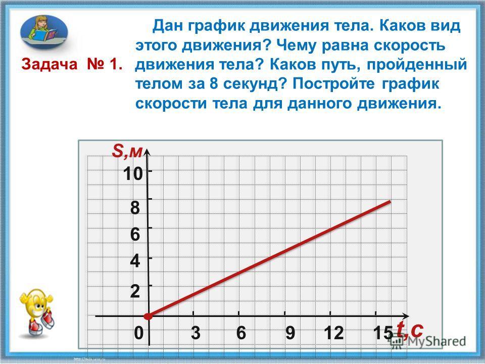 0 2 4 6 8 10 S,м 3691215 t,c Дан график движения тела. Каков вид этого движения? Чему равна скорость движения тела? Каков путь, пройденный телом за 8 секунд? Постройте график скорости тела для данного движения. Задача 1.