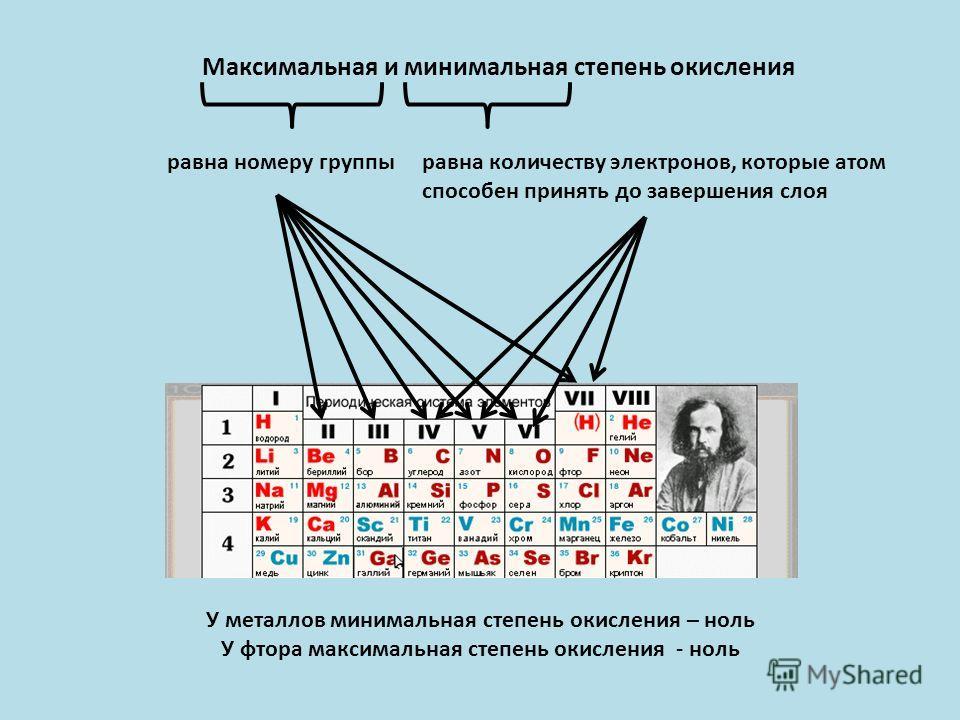 Максимальная и минимальная степень окисления равна номеру группыравна количеству электронов, которые атом способен принять до завершения слоя У металлов минимальная степень окисления – ноль У фтора максимальная степень окисления - ноль