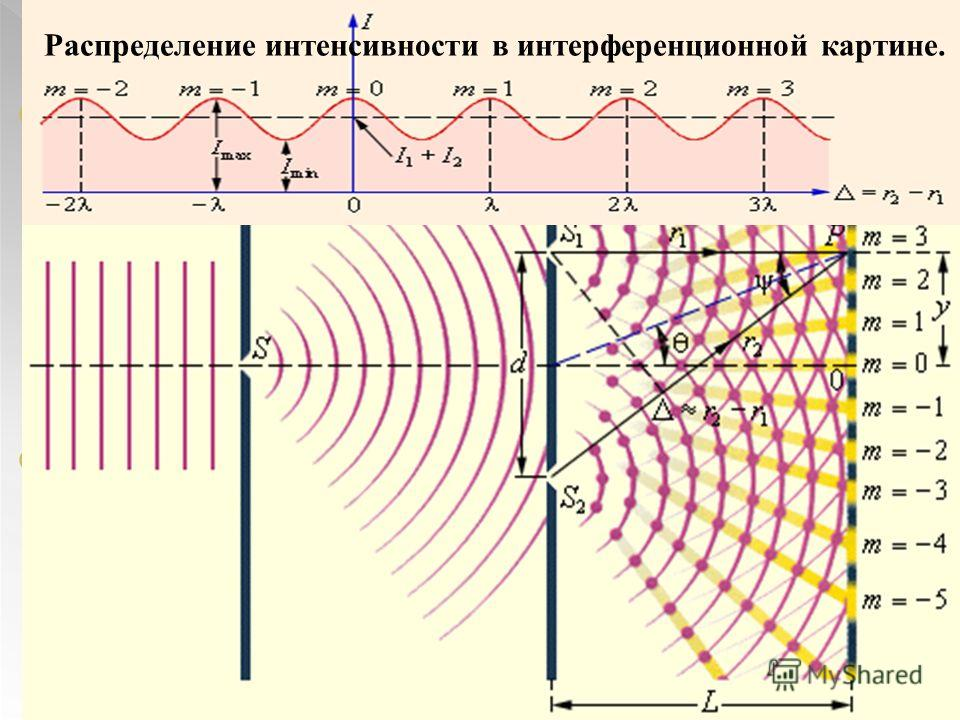Интерференция (от лат. inter взаимно и ferio - ударяю) явление наложения волн, вследствие которого наблюдается устойчивое во времени усиление или ослабление результирующих колебаний в различных точках пространства) Интерференционная картина неизменна