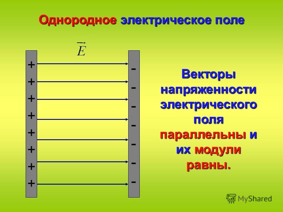 ++++++++++++++++ -------------- Однородное электрическое поле Векторы напряженности электрического поля параллельны и их модули равны.