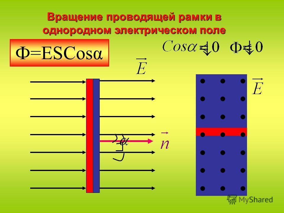 Вращение проводящей рамки в однородном электрическом поле Ф=ЕSCosα