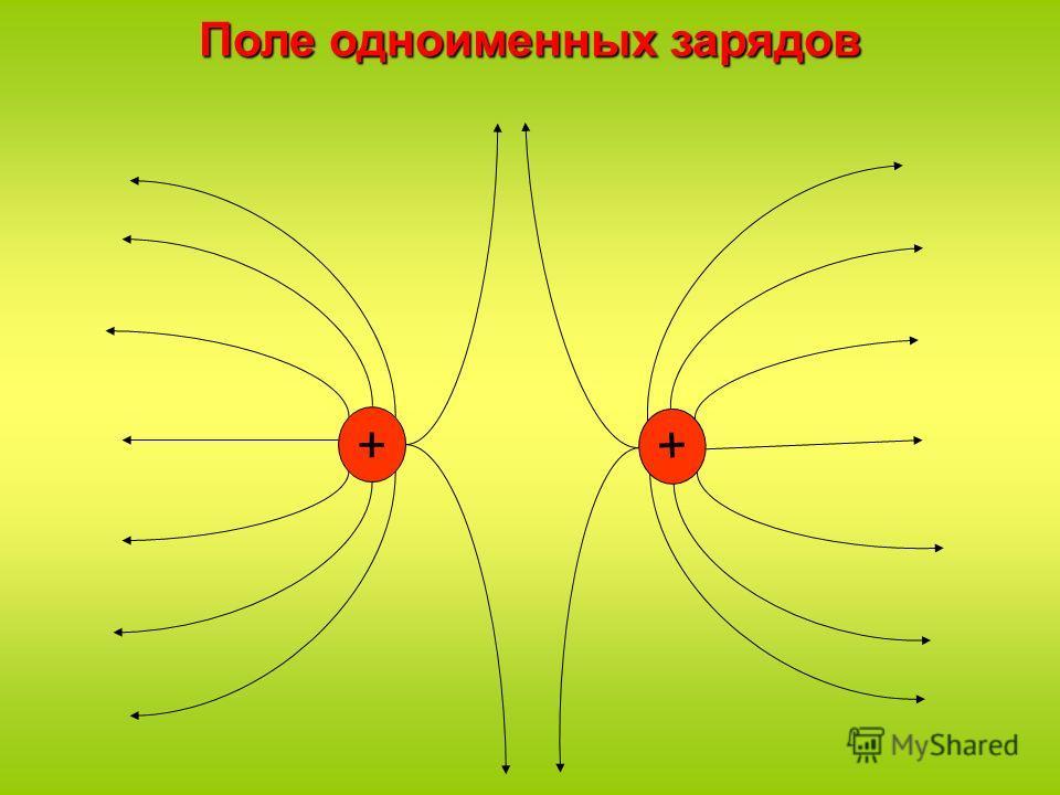 ++ Поле одноименных зарядов