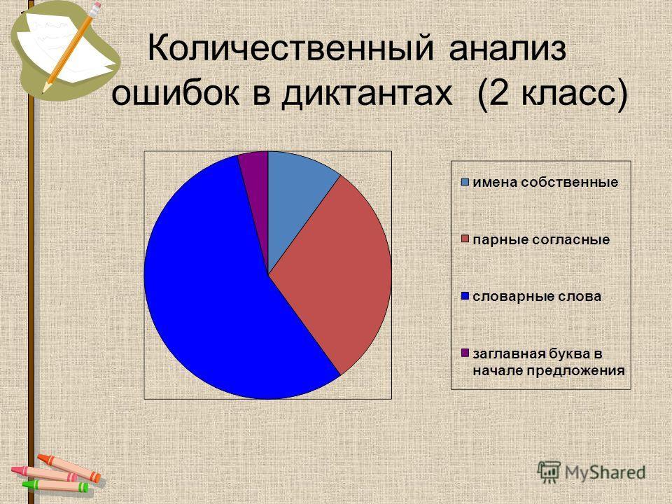 Количественный анализ ошибок в диктантах (2 класс)