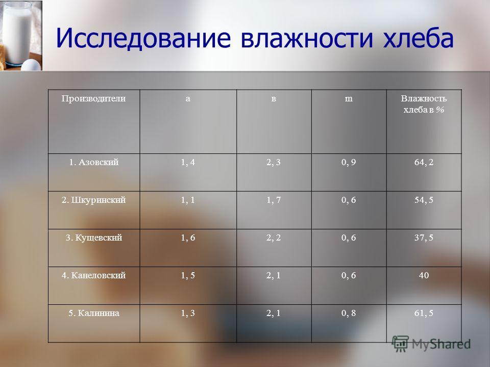 Исследование влажности хлеба ПроизводителиaвmВлажность хлеба в % 1. Азовский1, 42, 30, 964, 2 2. Шкуринский1, 11, 70, 654, 5 3. Кущевский1, 62, 20, 637, 5 4. Канеловский1, 52, 10, 640 5. Калинина1, 32, 10, 861, 5