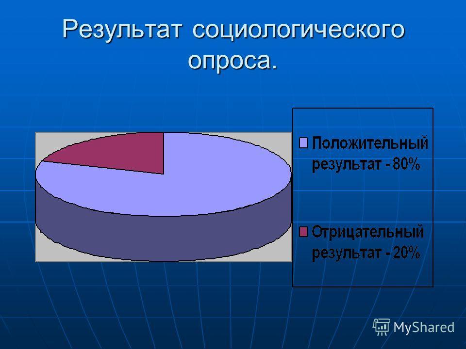 Результат социологического опроса.