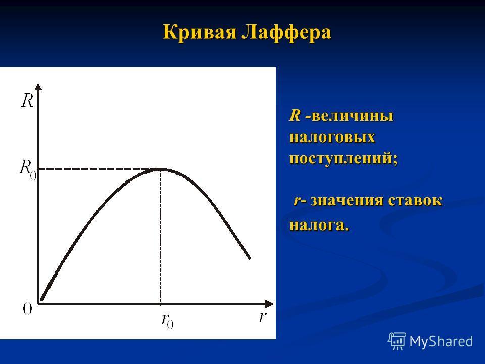 Кривая Лаффера R -величины налоговых поступлений; r- значения ставок налога. r- значения ставок налога.
