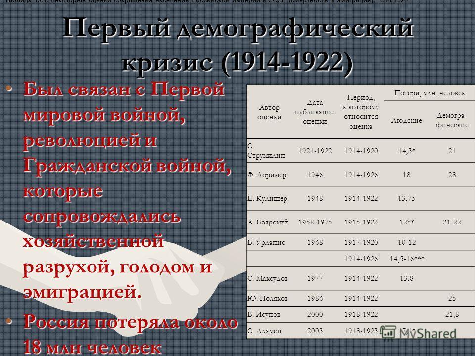 Первый демографический кризис (1914-1922) Был связан с Первой мировой войной, революцией и Гражданской войной, которые сопровождались хозяйственной разрухой, голодом и эмиграцией.Был связан с Первой мировой войной, революцией и Гражданской войной, ко