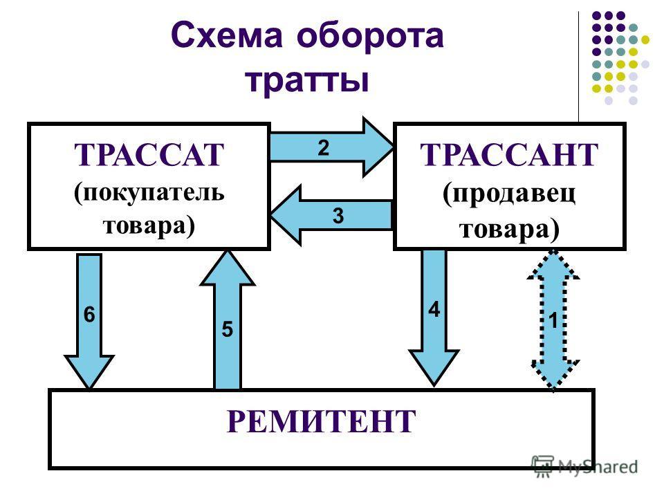 Схема оборота тратты ТРАССАТ (покупатель товара) ТРАССАНТ (продавец товара) РЕМИТЕНТ 1 4 6 5 2 3