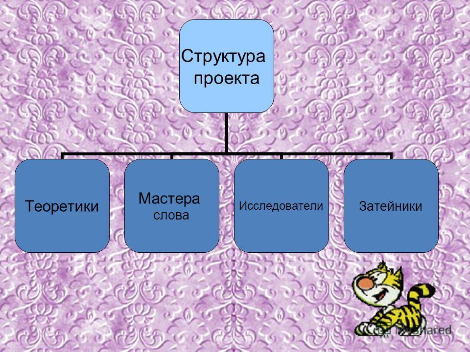 Структура проекта Теоретики Мастера слова ИсследователиЗатейники