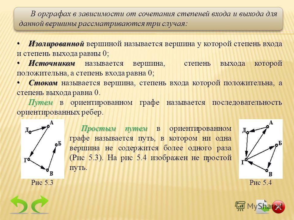 В орграфах в зависимости от сочетания степеней входа и выхода для данной вершины рассматриваются три случая: Изолированной Изолированной вершиной называется вершина у которой степень входа и степень выхода равны 0; Источником Источником называется ве